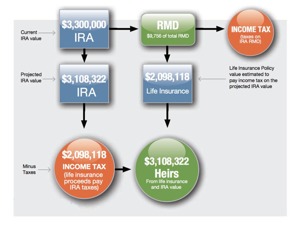 IUL vs. IRA